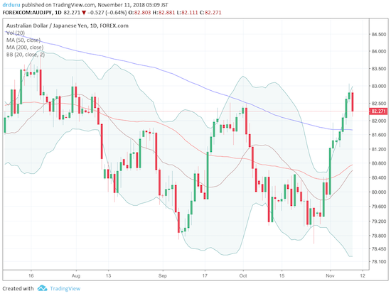 AUD/JPY pulled back on a risk-off day across financial markets. The pair is still holding onto a bullish 200DMA breakout.