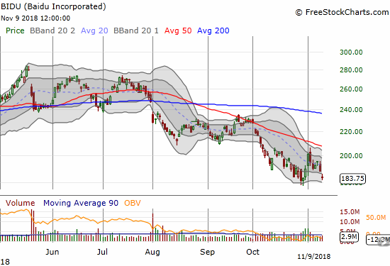 Baidu (BIDU) gapped down and lost 2.6% on the day. The stock is now challenging the 16-month low.