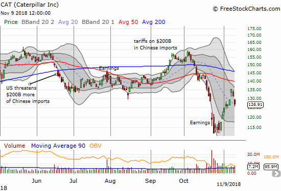 Caterpillar (CAT) swung downward to flatten out what started as a bullish week. The stock lost 6.1% in 2 days.