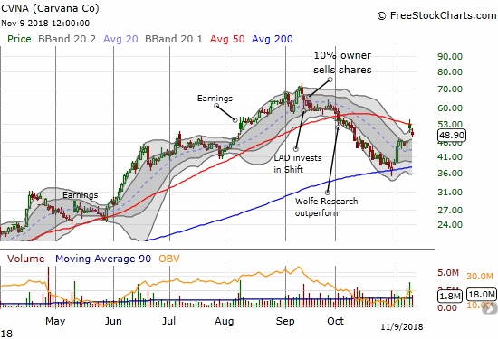 Carvana (CVNA) gapped up over its 50DMA post-earnings but sellers have been in control since then.