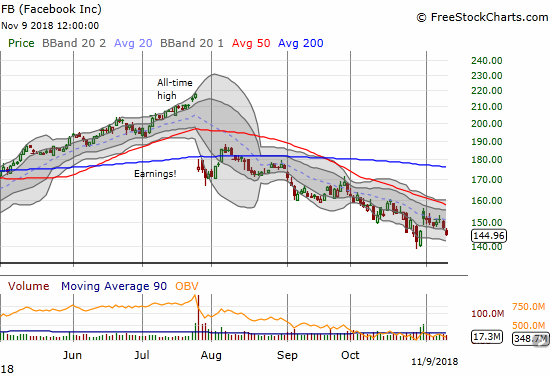 Facebook (FB) finished closing its post-earnings gap up. The stock is now in danger of setting a fresh 18-month low.