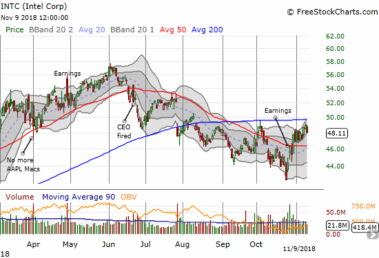 Intel (INTC) had a mini-breakout from a small triangle formation. Today's 1.8% did not invalidate the breakout.