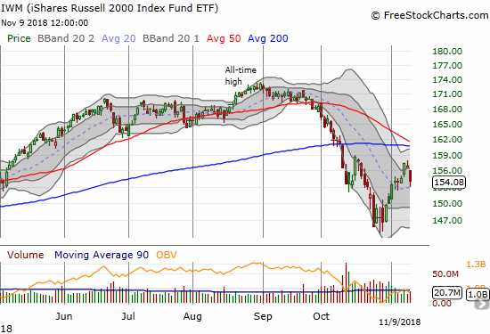 The iShares Russell 2000 ETF (IWM) lost 1.9% but bounced off its 20DMA support.