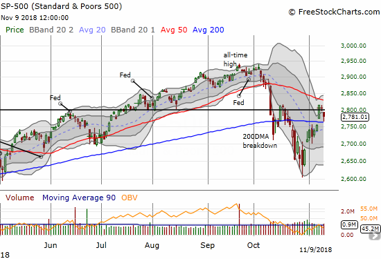 The S&P 500 (SPY) looks like it is caught in a trading range as buyers fail to punch through the previous peak or 50DMA resistance. The bounce from 200DMA support was a bit of good news.