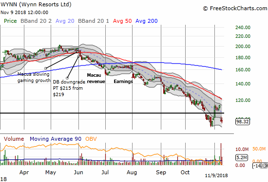Wynn Resorts (WYNN) almost tested a 21-month low with a large post-earnings gap down. The loss reconfirmed 20DMA resistance and a steep downtrend.