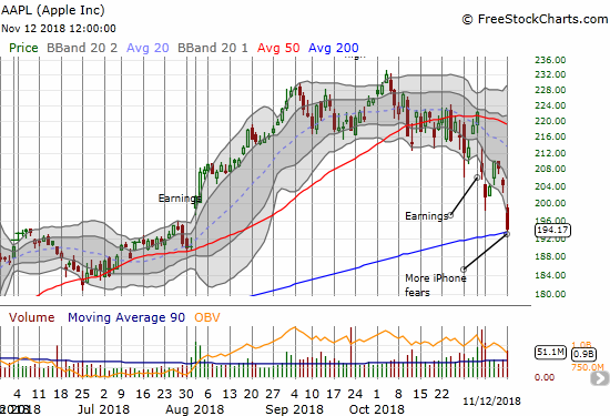 Apple (AAPL) plunged right for its 200DMA support with little sign of slowing down. The whopping 5.0% loss stretched well below the lower Bollinger Band (BB) again.