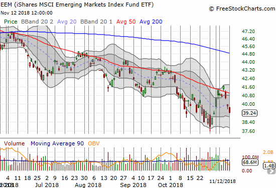 The iShares MSCI Emerging Markets ETF (EEM) further confirmed its latest failure at downtrending 50DMA resistance.