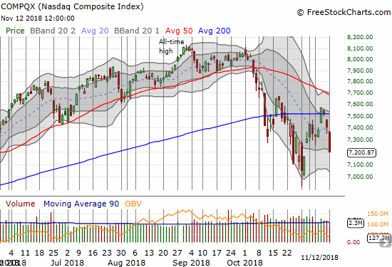The NASDAQ lost 2.8% as it pushed right into territory last seen during the previous oversold period.