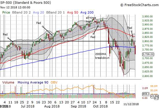 The S&P 500 (SPY) reversed its oversold breakout with a fresh 200DMA breakdown and 2.0% loss.