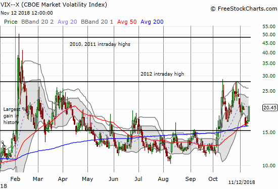 The volatility index, the VIX, surged right back to elevated levels (above 20).