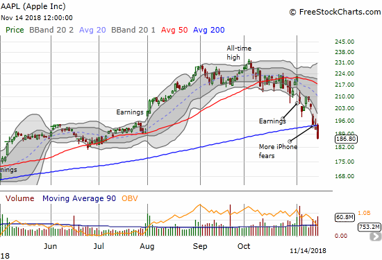 Apple (AAPL) lost another 2.8% as it confirmed a bearish 200DMA breakdown.
