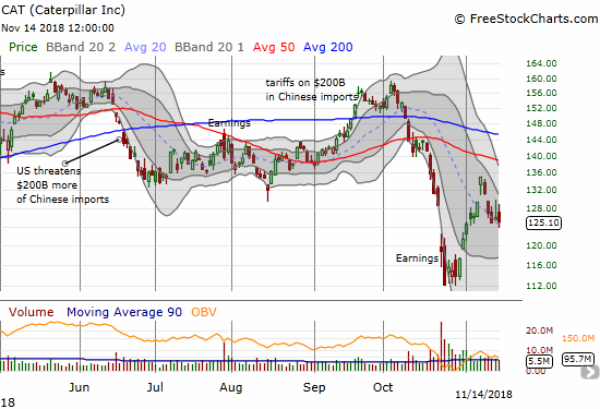 Caterpillar (CAT) lost 0.7% as it tries to cling to the $125 level with a downsloping 20DMA as support.