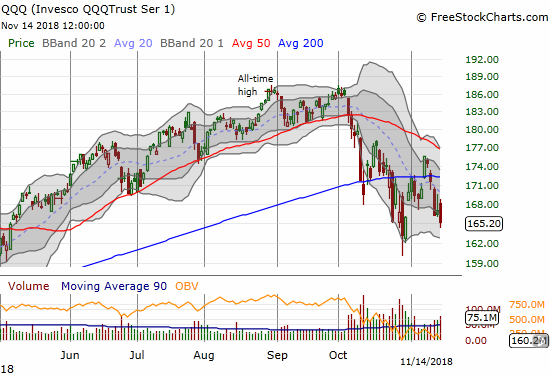 The Invesco QQQ Trust (QQQ) lost another 0.8% and further confirmed its 200DMA breakdown. Next up, the October lows?
