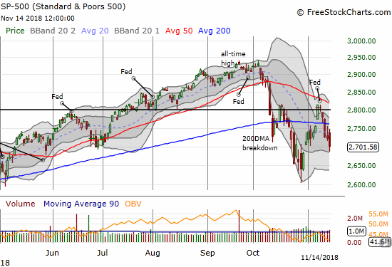 The S&P 500 (SPY) dropped further confirmed its 200DMA breakdown with a 0.8% loss.