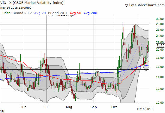 The volatility index, the VIX, is ominously regaining upward momentum.