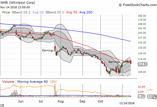 Whirlpool (WHR) is up for the month of November and has held pretty steady since the surge that began the month.