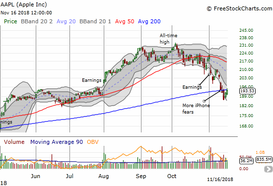 Apple (AAPL) gained 1.1% to close right at 200DMA resistance.