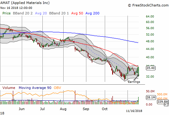 Applied Materials (AMAT) pulled off a bullish engulfing after a post-earnings gap down. The intraday high tapped 50DMA resistance.
