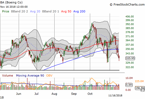 Boeing (BA) lost 1.7% with an intraday low that almost tested the October lows.
