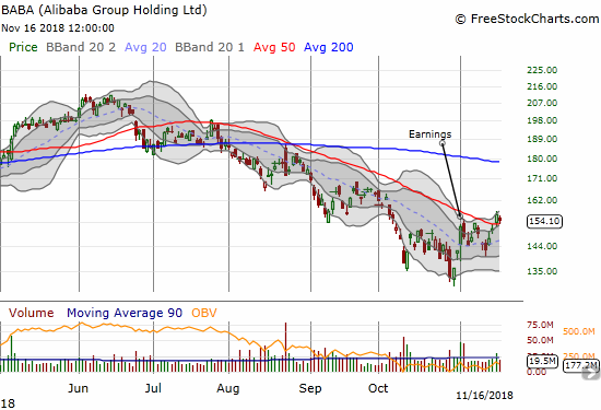 Alibaba Group (BABA) barely held onto its 50DMA breakout. The stock has not traded two days above its 50DMA since June.