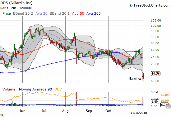 Dillard's (DDS) collapsed to a 9-month low post-earnings. Friday's 2.7% gain looks like an early attempt at a comeback.