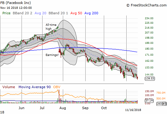 Facebook (FB) lost 3.0% to close at a fresh 18-month low. The declining 20DMA continues to hold as stiff resistance.