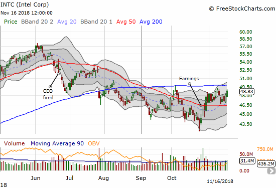 Intel (INTC) looks like it is holding 50DMA support but a 200DMA breakout remains elusive.