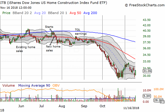 The iShares US Home Construction ETF (ITB) jumped 2.0% to recover its post KB Home (KBH) loss.