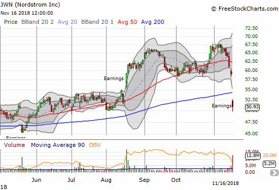Nordstrom (JWN) lost 13.7% post-earnings. The move reversed all the gains from the August breakout and created a 200DMA breakdown.