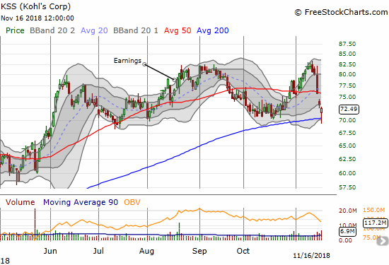 Kohl's Corporation (KSS) fell in sympathy with poor earnings performances of department stores. On Friday, it was able to bounce back from support at the October lows and the still uptrending 200DMA.