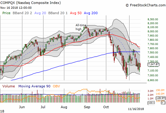 The NASDAQ finished down for the week and barely avoided a new closing low for what is now a 6-week and counting period of weakness.