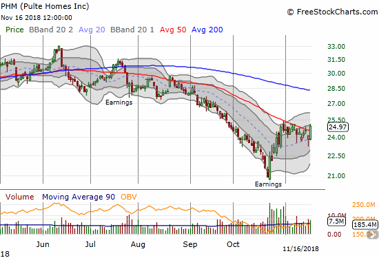 Pulte Home (PHM) managed to surge in response to its earnings report in October. The KBH sympathy selling barely dented the stock so Friday's 3.6% rally not only reversed the previous day's loss but also created a fresh 50DMA breakout.