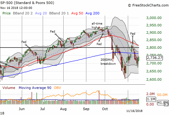 The S&P 500 (SPY) has spent the majority of the last five weeks below its 50 and 200-day moving averages (DMA). The stock market last suffered this kind of technical damage during August, 2015 to April, 2016.