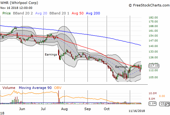 Whirlpool (WHR) gained 3.4% to regain the recent highs of a growing range.