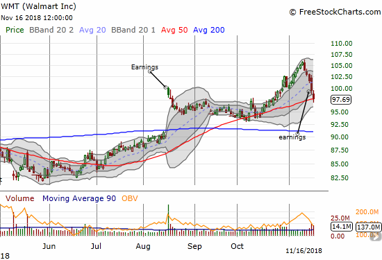 Walmart (WMT) earnings failed to restore the stock's momentum. It ended the week with a weak test of 50DMA support.