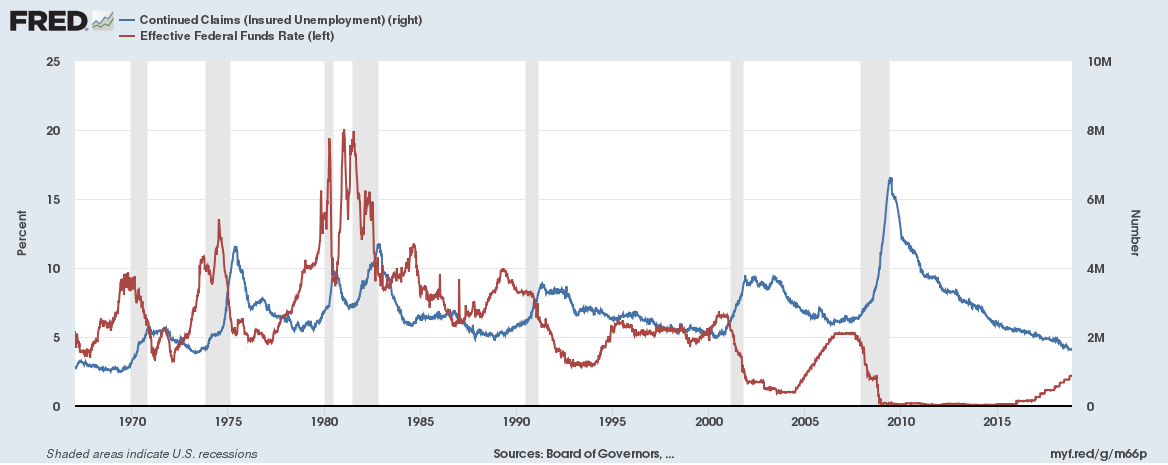 Continued claims on unemployment are on a 9-year downtrend that has slowed and steadied over the last 4 years. The Fed rate has hiked steadily for the last two. At some point soon, one, or both, trends have to come to an end. Continued claims are at a 45-year low.