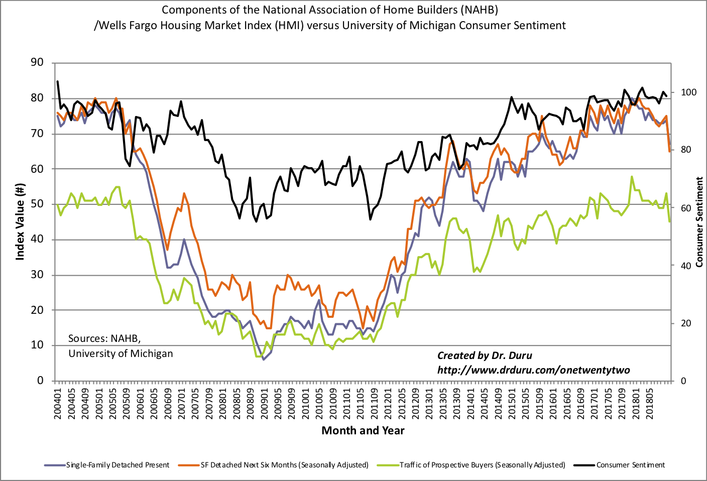 The components of home builder sentiment fell sharply across the board. The Housing Market Index (HMI) looks like it hit a lasting peak late last year.