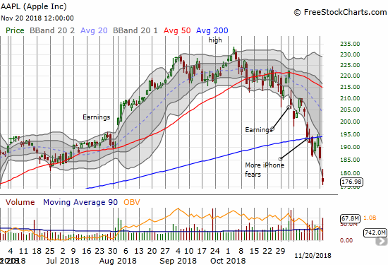 Apple (AAPL) reached a new level of panic selling with a massive gap down that confirmed 200DMA resistance and delivered a 4.8% loss.