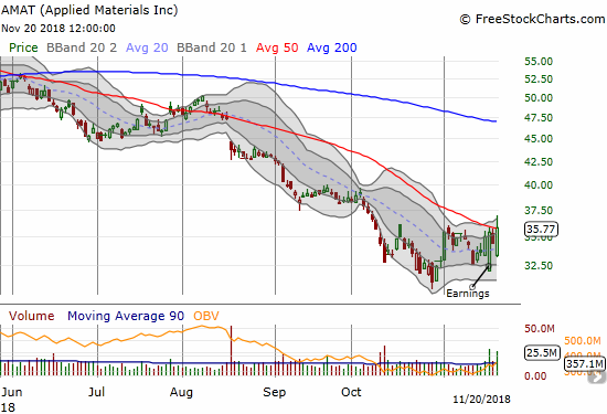 Applied Materials (AMAT) appears ready to cast off the bears weighing down tech stocks. The stock briefly broke out above its 50DMA resistance and still closed with a new post-earnings closing high.