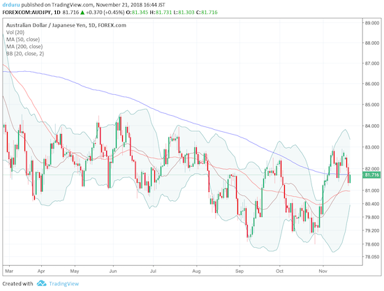 AUD/JPY is clinging to its 200DMA and is still well off its recent lows.