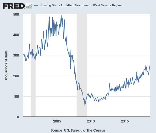 While 1-unit housing starts top out on a national basis, the West is surprisingly holding close to its post-recession highs thanks to a September jump.