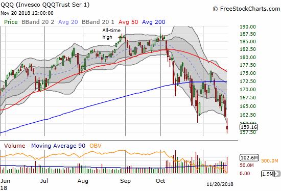 The Invesco QQQ Trust (QQQ) lost 1.8% on a bearish gap down and a successful fade of an attempted gap fill.