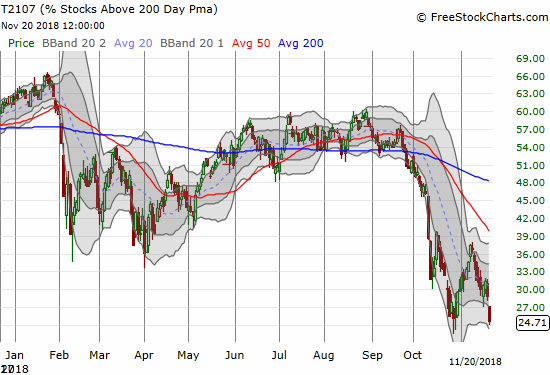 AT200 (T2107) sliced right through the closing lows of October as technical damage spreads again in the stock market.