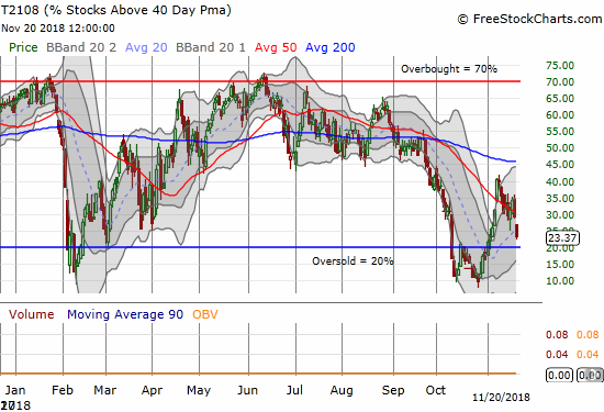 AT40 (T2108) lost 6 percentage points and closed just above oversold territory.
