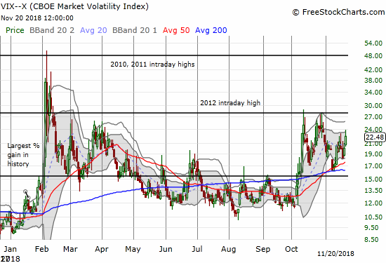The volatility index, the VIX, is on the rise again and is right back to elevated levels (above 20).