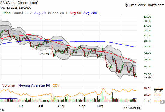 Alcoa (AA) trades at a 17-month low as part of a 7-month downtrend from its 10-year high.
