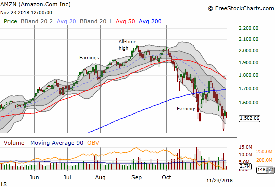 Amazon.com (AMZN) (re)confirmed its 200DMA breakdown with a 7-month closing low.