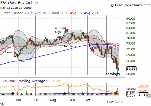 Buyers picked Best Buy (BBY) off its post-earnings intraday low, but they are struggling to make any further progress.