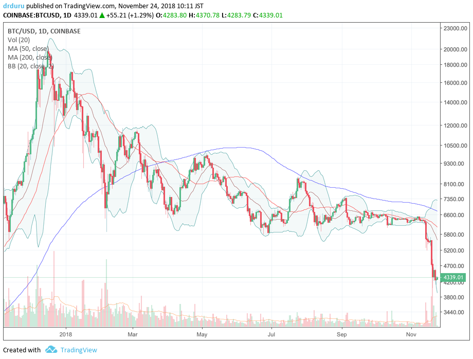 After Bitcoin (BTC-USD) broke through its 5750 to 6000 floor, the event released a flurry of pent-up selling interest.