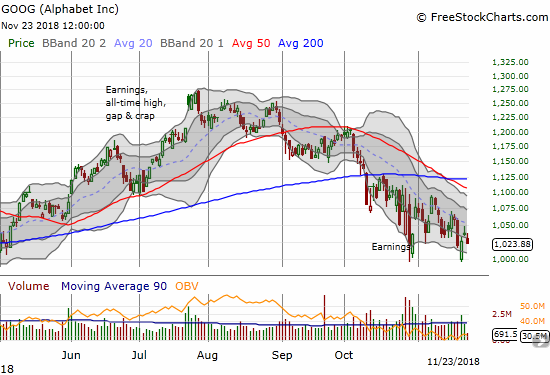 Alphabet (GOOG) trades near its 7-month closing low, but the stock has really just churned widely for the past month.
